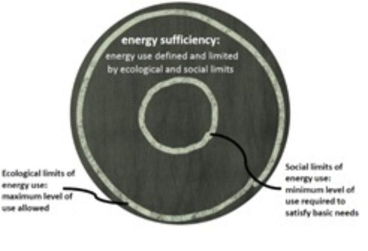 Energiforbruk