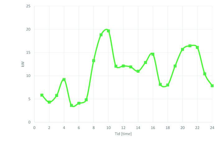 Effektbehov (gjennomsnitt per time) basert på AMS-data for fjøset på Tingvoll gard. Tall fra november 2018