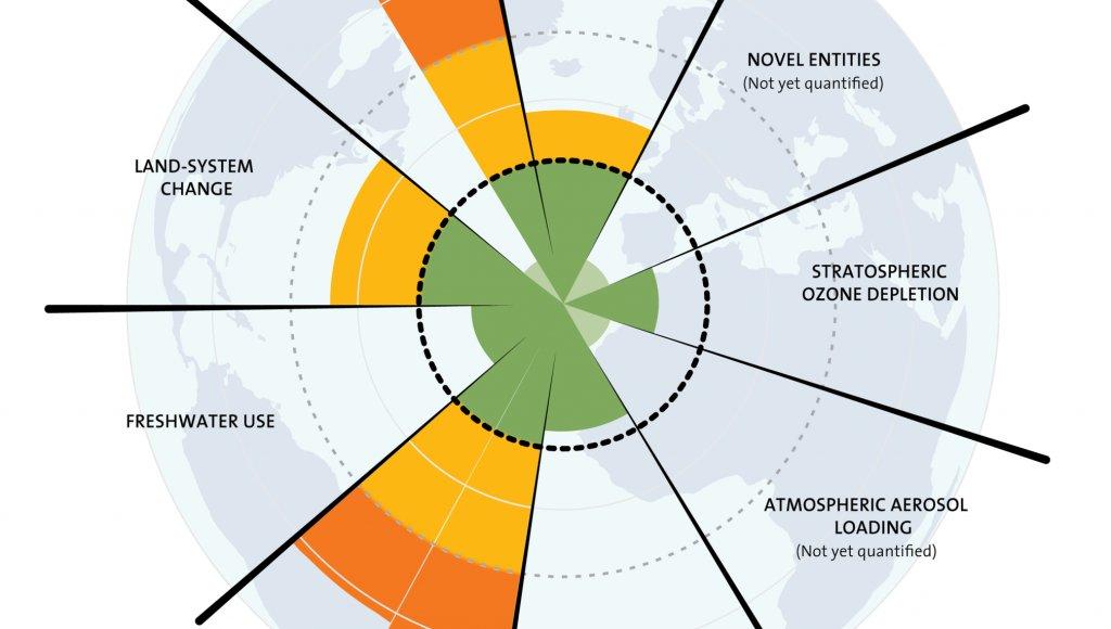 Estimater som viser hvordan ulike parametere for global bærekraft har endret seg fra 1950 og frem til idag. De grønne feltene innerst viser trygge grenseverdier. Kilde: Steffen et al. 2015  (Foto: https://www.stockholmresilience.org)